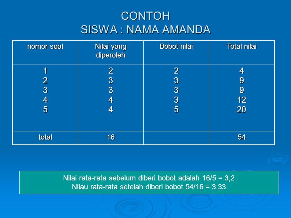CONTOH SISWA : NAMA AMANDA nomor soal Nilai yang diperoleh Bobot nilai Total nilai 1234523344233354991220 total16 54 Nilai rata-rata sebelum diberi bobot adalah 16/5 = 3,2 Nilau rata-rata setelah diberi bobot 54/16 = 3.33