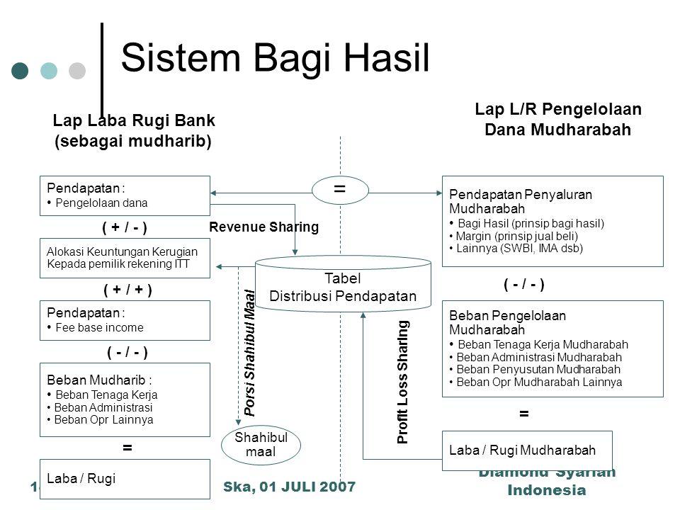 Ska, 01 JULI 2007 Diamond Syariah Indonesia 14 Porsi Shahibul Maal Sistem Bagi Hasil Lap Laba Rugi Bank (sebagai mudharib) Pendapatan : Pengelolaan da