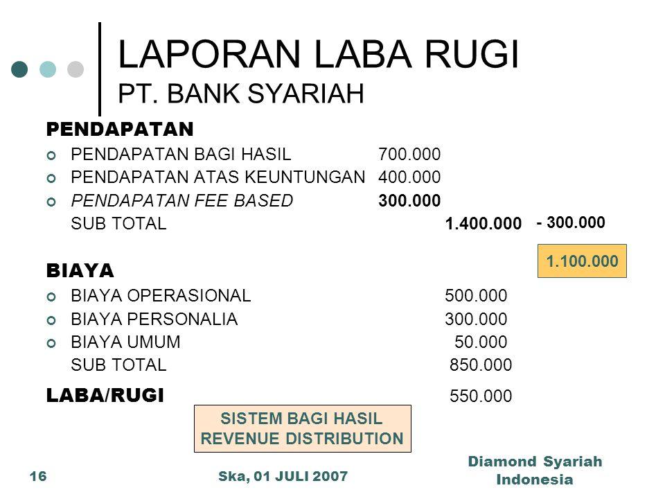Ska, 01 JULI 2007 Diamond Syariah Indonesia 16 PENDAPATAN PENDAPATAN BAGI HASIL 700.000 PENDAPATAN ATAS KEUNTUNGAN400.000 PENDAPATAN FEE BASED300.000