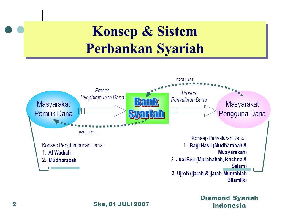 Ska, 01 JULI 2007 Diamond Syariah Indonesia 2 Konsep & Sistem Perbankan Syariah Masyarakat Pemilik Dana Masyarakat Pengguna Dana Proses Penghimpunan D