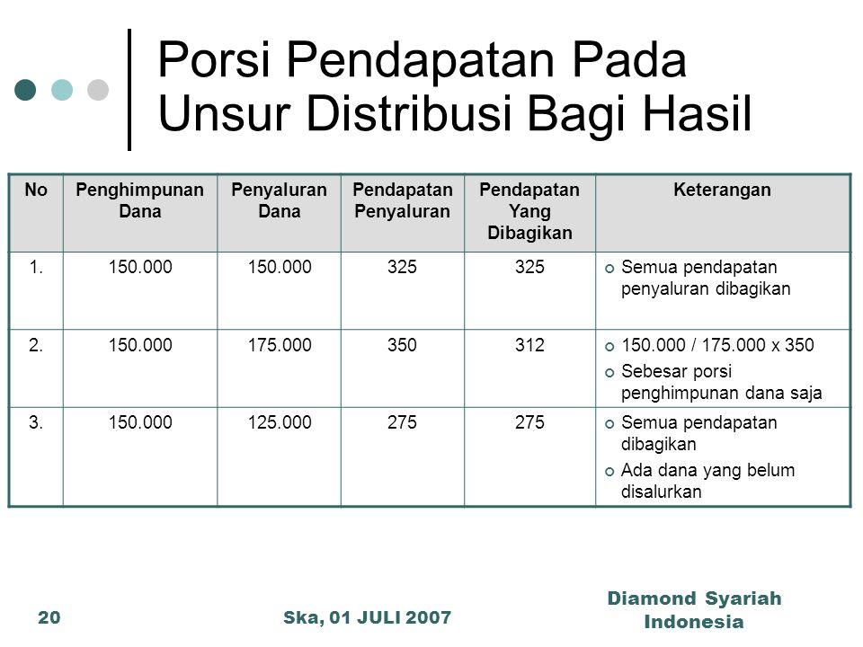 Ska, 01 JULI 2007 Diamond Syariah Indonesia 20 Porsi Pendapatan Pada Unsur Distribusi Bagi Hasil NoPenghimpunan Dana Penyaluran Dana Pendapatan Penyal
