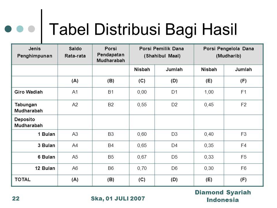 Ska, 01 JULI 2007 Diamond Syariah Indonesia 22 Tabel Distribusi Bagi Hasil Jenis Penghimpunan Saldo Rata-rata Porsi Pendapatan Mudharabah Porsi Pemili