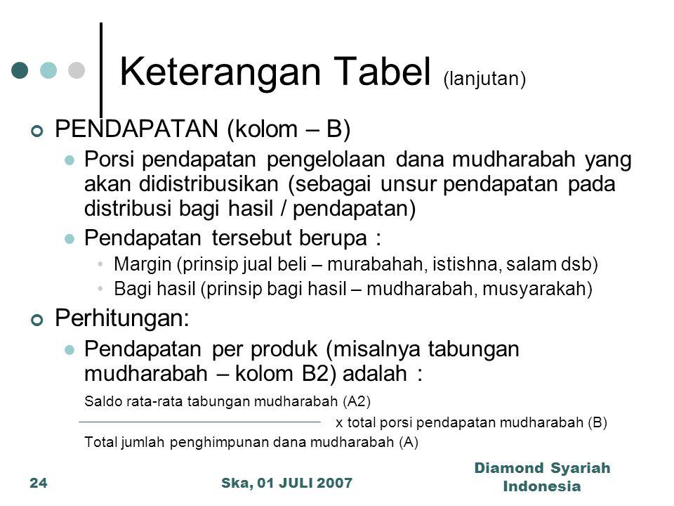 Ska, 01 JULI 2007 Diamond Syariah Indonesia 24 Keterangan Tabel (lanjutan) PENDAPATAN (kolom – B) Porsi pendapatan pengelolaan dana mudharabah yang ak
