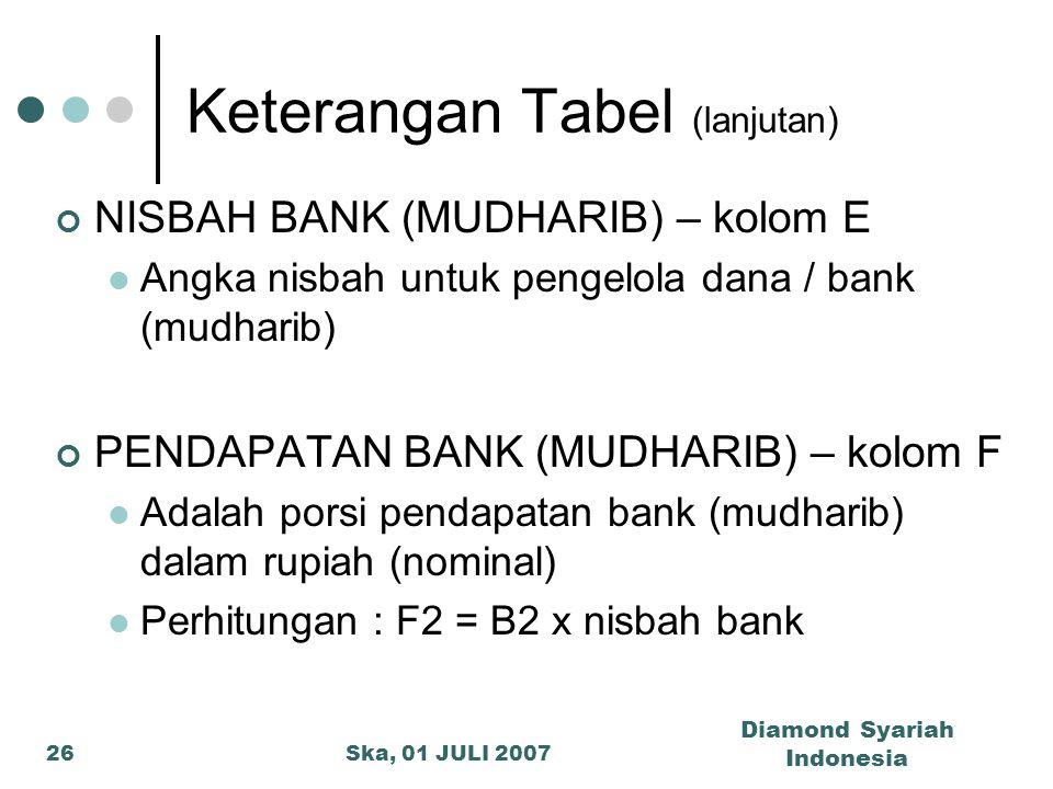 Ska, 01 JULI 2007 Diamond Syariah Indonesia 26 Keterangan Tabel (lanjutan) NISBAH BANK (MUDHARIB) – kolom E Angka nisbah untuk pengelola dana / bank (