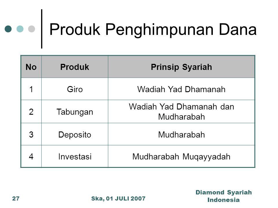 Ska, 01 JULI 2007 Diamond Syariah Indonesia 27 Produk Penghimpunan Dana NoProdukPrinsip Syariah 1GiroWadiah Yad Dhamanah 2Tabungan Wadiah Yad Dhamanah
