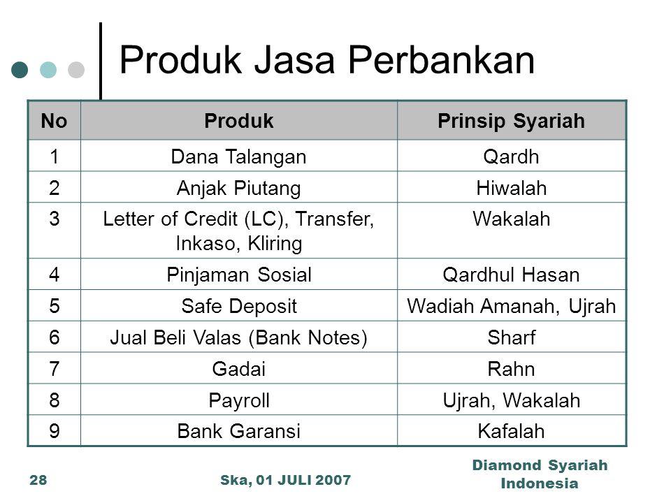 Ska, 01 JULI 2007 Diamond Syariah Indonesia 28 Produk Jasa Perbankan NoProdukPrinsip Syariah 1Dana TalanganQardh 2Anjak PiutangHiwalah 3Letter of Cred