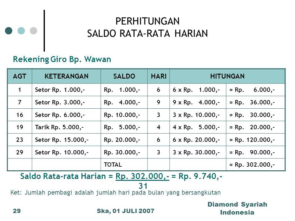 Ska, 01 JULI 2007 Diamond Syariah Indonesia 29 PERHITUNGAN SALDO RATA-RATA HARIAN AGTKETERANGANSALDOHARIHITUNGAN 1Setor Rp. 1.000,-Rp. 1.000,-66 x Rp.