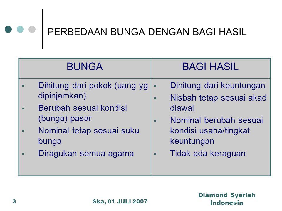 Ska, 01 JULI 2007 Diamond Syariah Indonesia 3 PERBEDAAN BUNGA DENGAN BAGI HASIL BUNGABAGI HASIL  Dihitung dari pokok (uang yg dipinjamkan)  Berubah