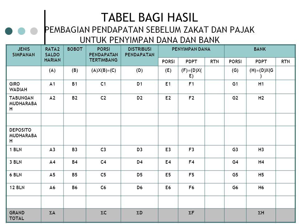 Ska, 01 JULI 2007 Diamond Syariah Indonesia 31 TABEL BAGI HASIL PEMBAGIAN PENDAPATAN SEBELUM ZAKAT DAN PAJAK UNTUK PENYIMPAN DANA DAN BANK JENIS SIMPA