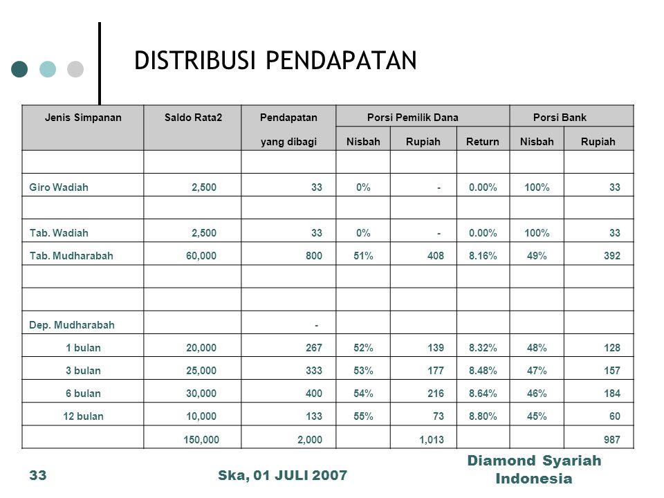 Ska, 01 JULI 2007 Diamond Syariah Indonesia 33 DISTRIBUSI PENDAPATAN Jenis SimpananSaldo Rata2Pendapatan Porsi Pemilik Dana Porsi Bank yang dibagiNisb