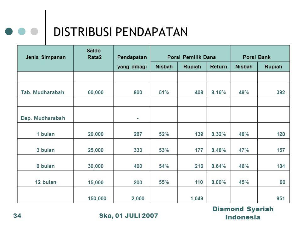 Ska, 01 JULI 2007 Diamond Syariah Indonesia 34 DISTRIBUSI PENDAPATAN Jenis Simpanan Saldo Rata2Pendapatan Porsi Pemilik Dana Porsi Bank yang dibagiNis