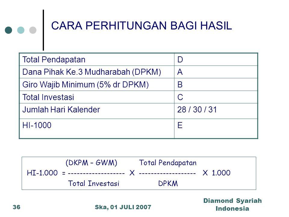 Ska, 01 JULI 2007 Diamond Syariah Indonesia 36 CARA PERHITUNGAN BAGI HASIL Total PendapatanD Dana Pihak Ke.3 Mudharabah (DPKM)A Giro Wajib Minimum (5%