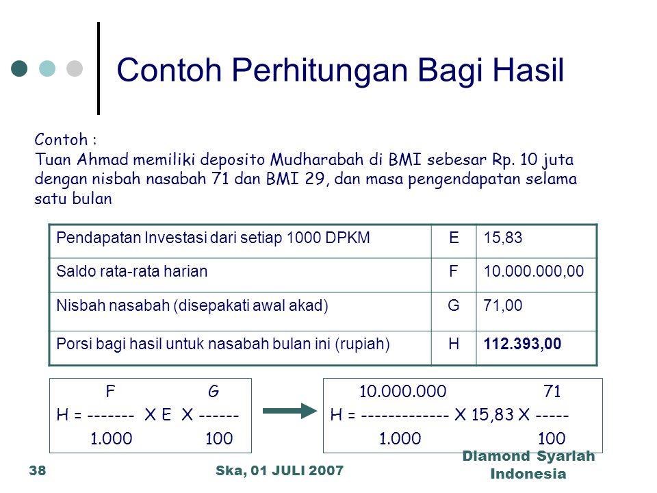 Ska, 01 JULI 2007 Diamond Syariah Indonesia 38 Contoh Perhitungan Bagi Hasil Pendapatan Investasi dari setiap 1000 DPKME15,83 Saldo rata-rata harianF1