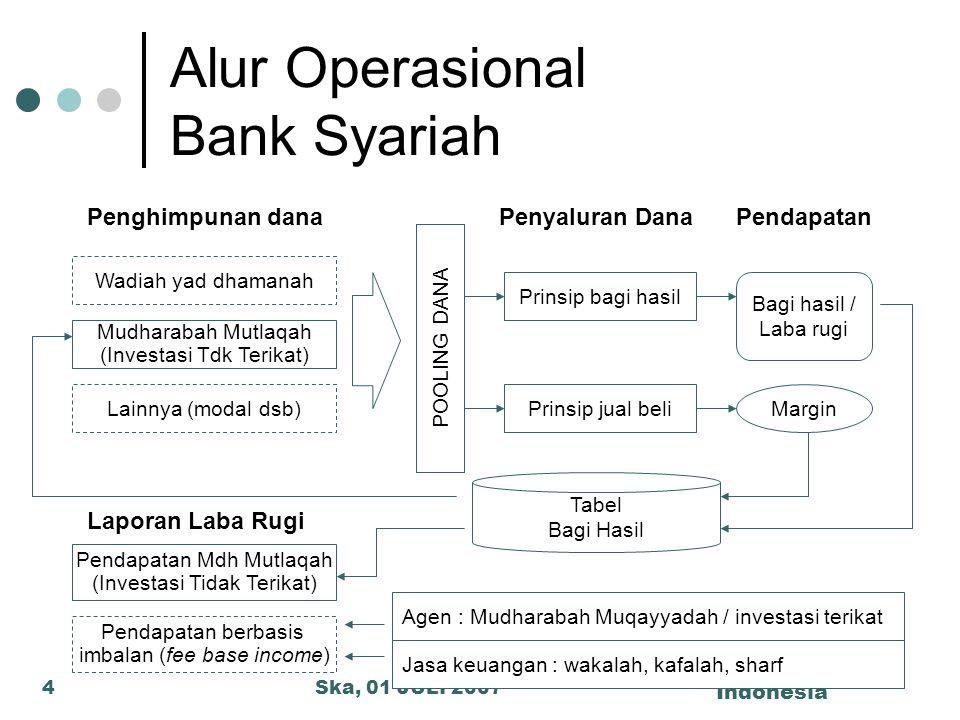 Ska, 01 JULI 2007 Diamond Syariah Indonesia 4 Alur Operasional Bank Syariah Penghimpunan dana Wadiah yad dhamanah Mudharabah Mutlaqah (Investasi Tdk T