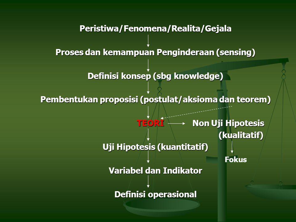 Peristiwa/Fenomena/Realita/Gejala Proses dan kemampuan Penginderaan (sensing) Definisi konsep (sbg knowledge) Pembentukan proposisi (postulat/aksioma dan teorem) TEORI Non Uji Hipotesis TEORI Non Uji Hipotesis (kualitatif) (kualitatif) Uji Hipotesis (kuantitatif) Variabel dan Indikator Definisi operasional Fokus