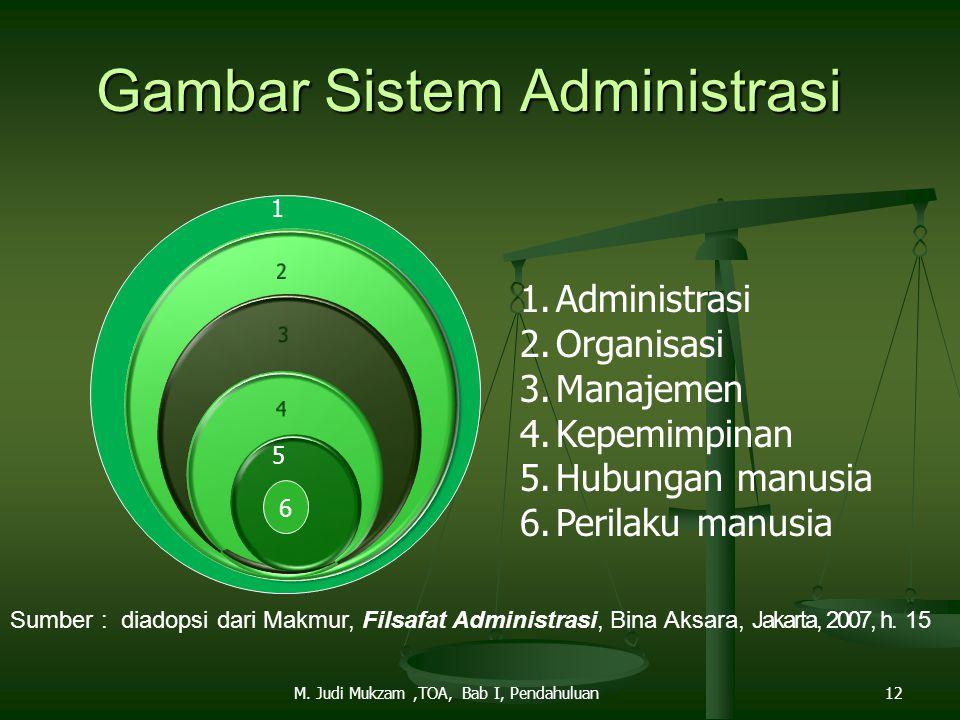 Gambar Sistem Administrasi 6 5 1.Administrasi 2.Organisasi 3.Manajemen 4.Kepemimpinan 5.Hubungan manusia 6.Perilaku manusia 1 Sumber : diadopsi dari M