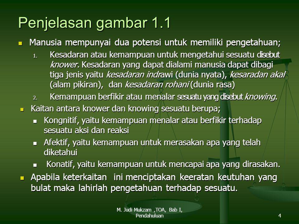 Penjelasan gambar 1.1 Manusia mempunyai dua potensi untuk memiliki pengetahuan ; Manusia mempunyai dua potensi untuk memiliki pengetahuan ; 1. Kesadar