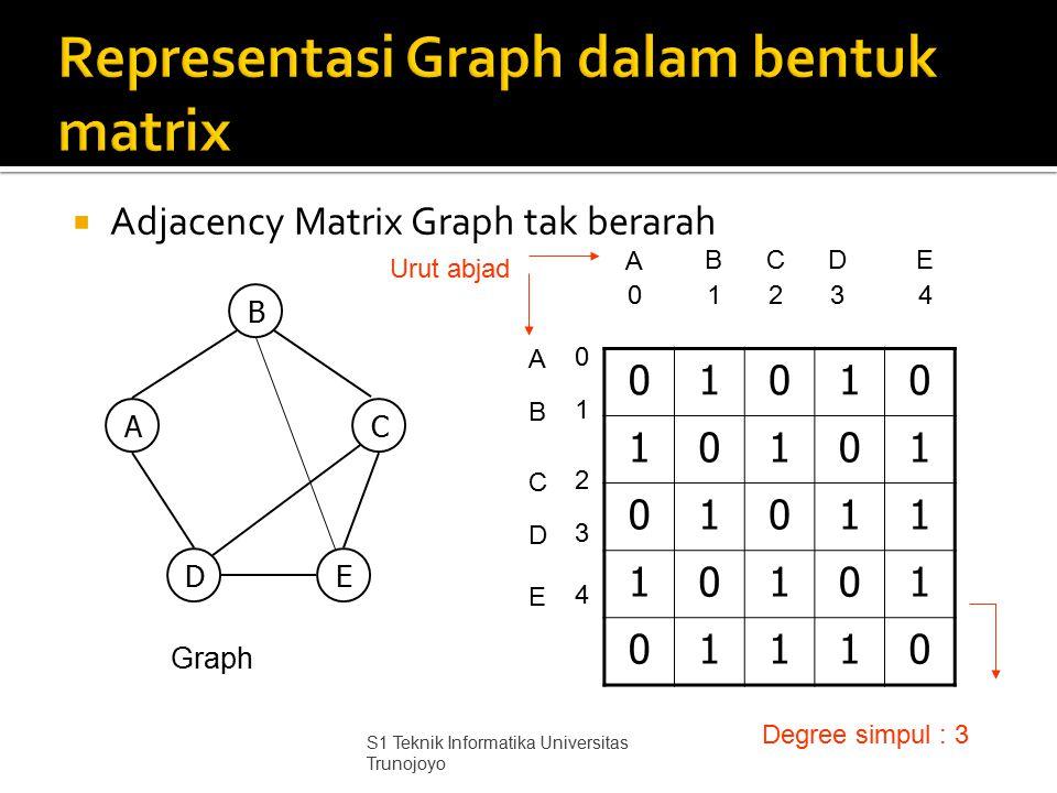  Adjacency Matrix Graph tak berarah 01010 10101 01011 10101 01110 B AC DE Graph A B A 0 B C 1243 CDE D E 0 1 2 4 3 Urut abjad Degree simpul : 3 S1 Te