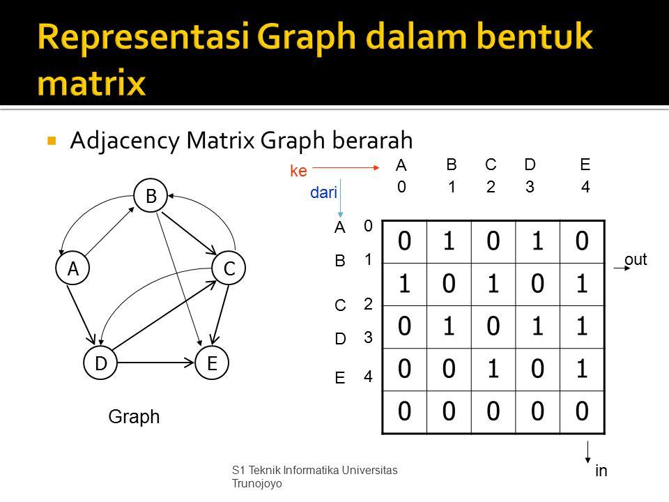  Adjacency Matrix Graph berarah 01010 10101 01011 00101 00000 Graph A B A 0 B C 1243 CDE D E 0 1 2 4 3 B AC DE ke dari out in S1 Teknik Informatika U