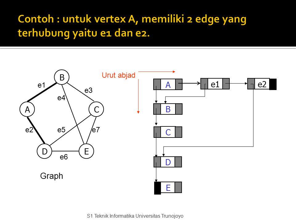A C D B E e2 Graph e1 B AC DE e3 e4 e7e5e2 e6 Urut abjad S1 Teknik Informatika Universitas Trunojoyo