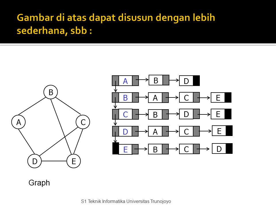 A C D B E D A B A B C E D E C C D B AC DE Graph B E S1 Teknik Informatika Universitas Trunojoyo