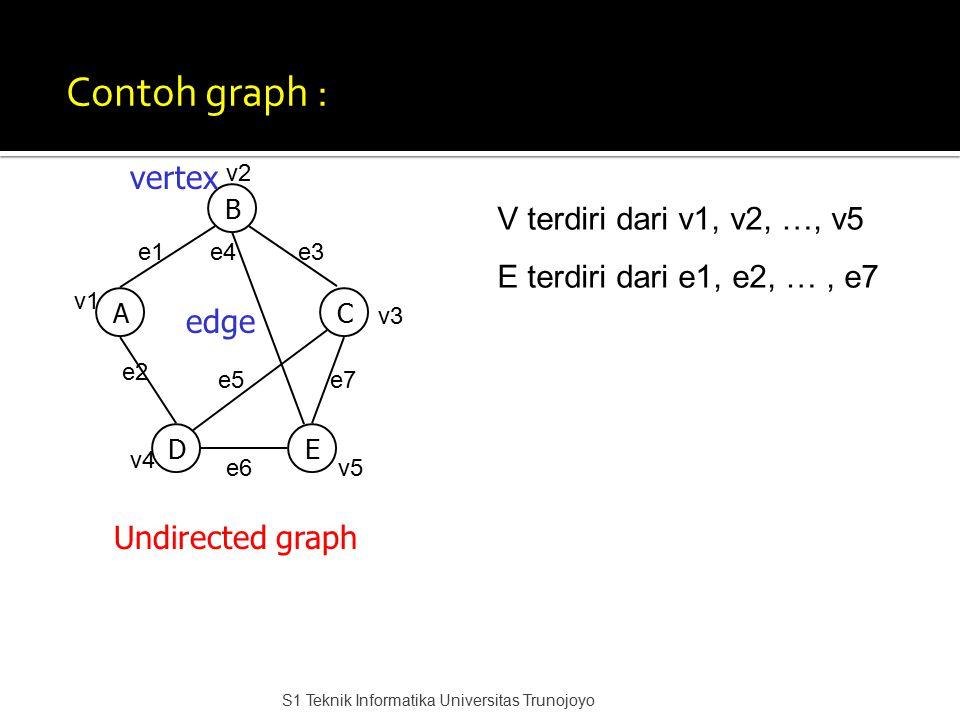 Contoh graph : B AC DE Undirected graph vertex edge e1e3e4 e7e5 e2 e6 v1 v2 v4 v5 v3 V terdiri dari v1, v2, …, v5 E terdiri dari e1, e2, …, e7 S1 Tekn