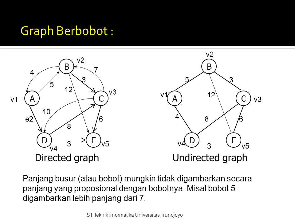 Graph Berbobot : B AC DE B AC DE Directed graphUndirected graph 53 12 68 4 3 v1 v2 v4 v5 v3v1 v2 v3 v5 v4 5 e2 3 12 8 3 6 4 7 10 Panjang busur (atau b