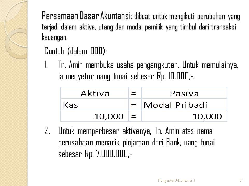 Persamaan Dasar Akuntansi: dibuat untuk mengikuti perubahan yang terjadi dalam aktiva, utang dan modal pemilik yang timbul dari transaksi keuangan. Co