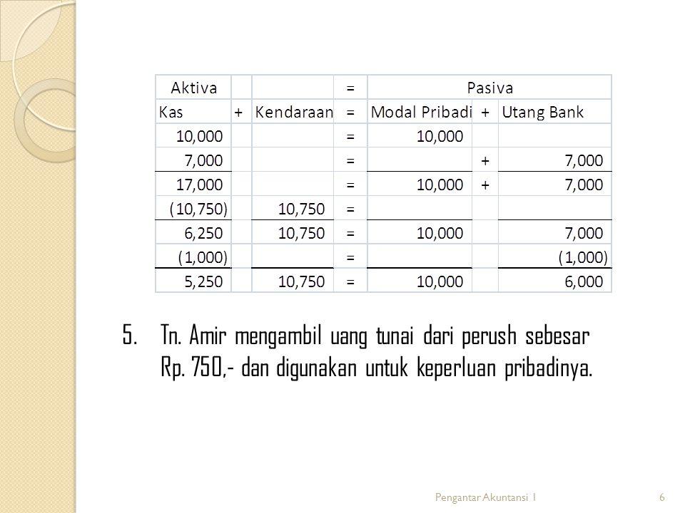 Pengantar Akuntansi 16 5.Tn. Amir mengambil uang tunai dari perush sebesar Rp. 750,- dan digunakan untuk keperluan pribadinya.