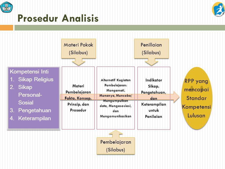 Prosedur Analisis Materi Pokok (Silabus) Kompetensi Inti 1. Sikap Religius 2. Sikap Personal- Sosial 3. Pengetahuan 4. Keterampilan Kompetensi Inti 1.