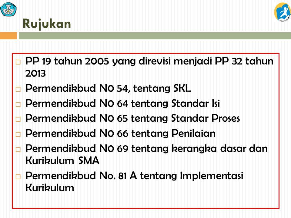 Rujukan  PP 19 tahun 2005 yang direvisi menjadi PP 32 tahun 2013  Permendikbud N0 54, tentang SKL  Permendikbud N0 64 tentang Standar Isi  Permend