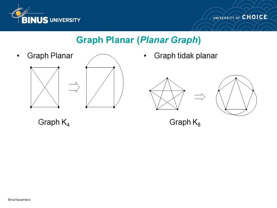 Bina Nusantara Graph Planar (Planar Graph) dan Graph Bidang (Plane Graph) Graph yang dapat digambarkan pada bidang datar dengan sisi-sisi tidak saling