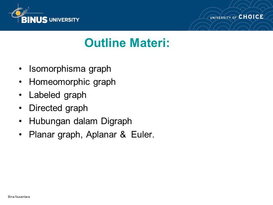 Bina Nusantara Outline Materi: Isomorphisma graph Homeomorphic graph Labeled graph Directed graph Hubungan dalam Digraph Planar graph, Aplanar & Euler.