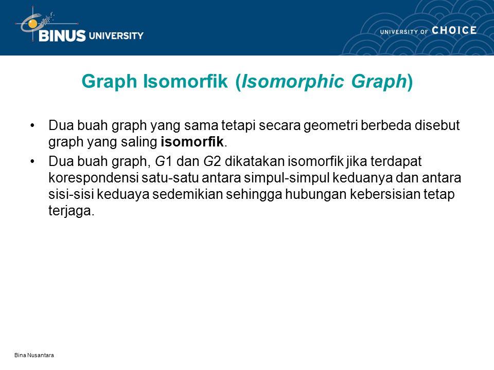 Bina Nusantara Graph Isomorfik (Isomorphic Graph) Dua buah graph yang sama tetapi secara geometri berbeda disebut graph yang saling isomorfik.