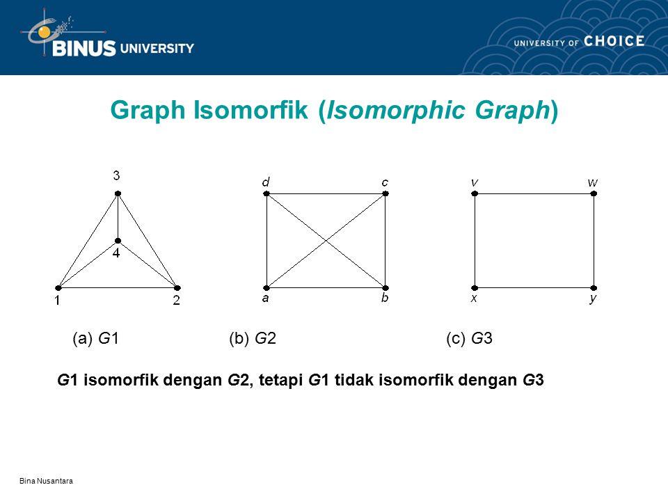 Bina Nusantara Graph Isomorfik (Isomorphic Graph) Dengan kata lain, misalkan sisi e bersisian dengan simpul u dan v di G1, maka sisi e' yang berkoresp