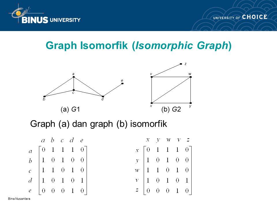 Bina Nusantara Graph Isomorfik (Isomorphic Graph) (a) G1 (b) G2 (c) G3 G1 isomorfik dengan G2, tetapi G1 tidak isomorfik dengan G3