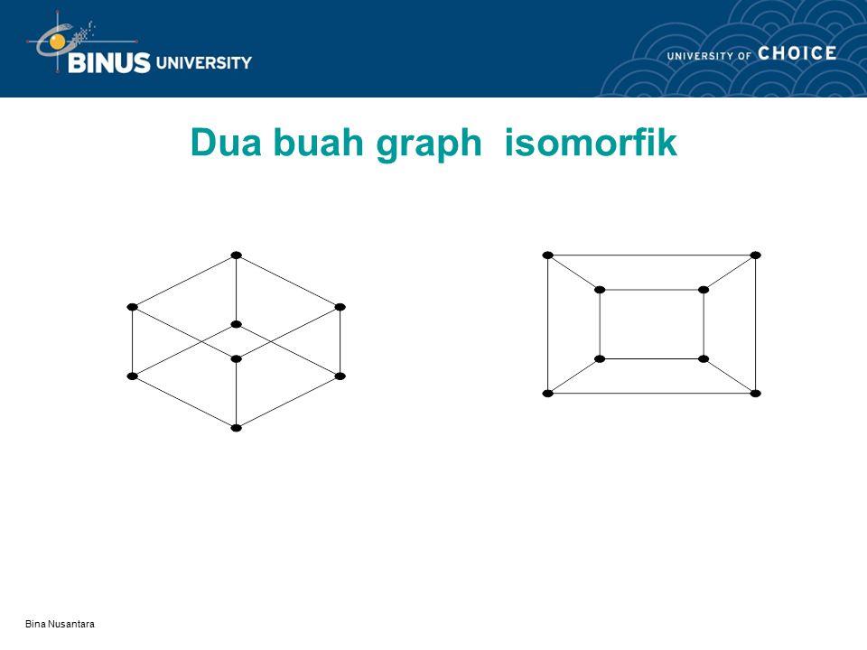 Bina Nusantara Dua buah graph isomorfik