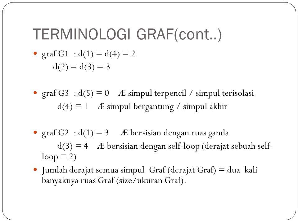 TERMINOLOGI GRAF(cont..) graf G1 : d(1) = d(4) = 2 d(2) = d(3) = 3 graf G3 : d(5) = 0 Æ simpul terpencil / simpul terisolasi d(4) = 1 Æ simpul bergant