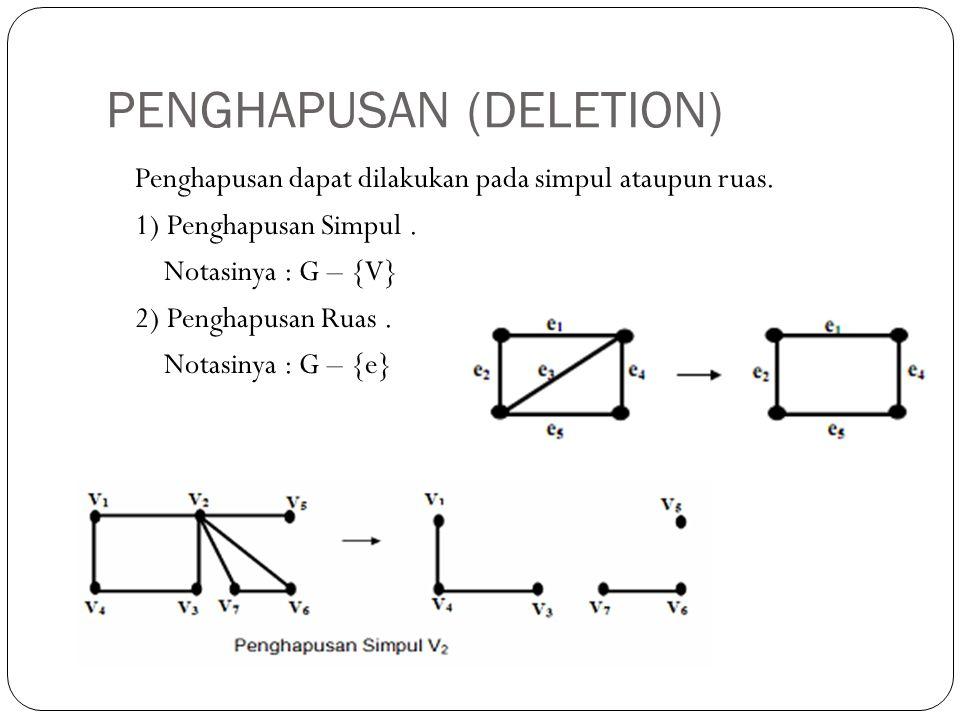 PENGHAPUSAN (DELETION) Penghapusan dapat dilakukan pada simpul ataupun ruas. 1) Penghapusan Simpul. Notasinya : G – {V} 2) Penghapusan Ruas. Notasinya