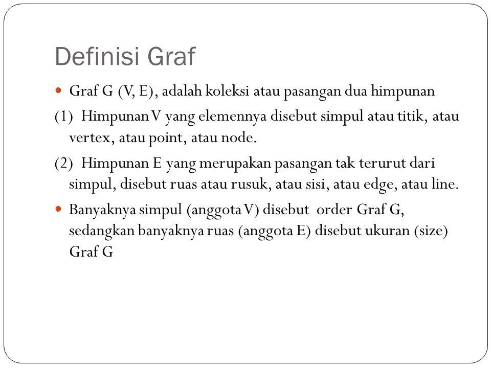 Definisi Graf Graf G (V, E), adalah koleksi atau pasangan dua himpunan (1) Himpunan V yang elemennya disebut simpul atau titik, atau vertex, atau poin
