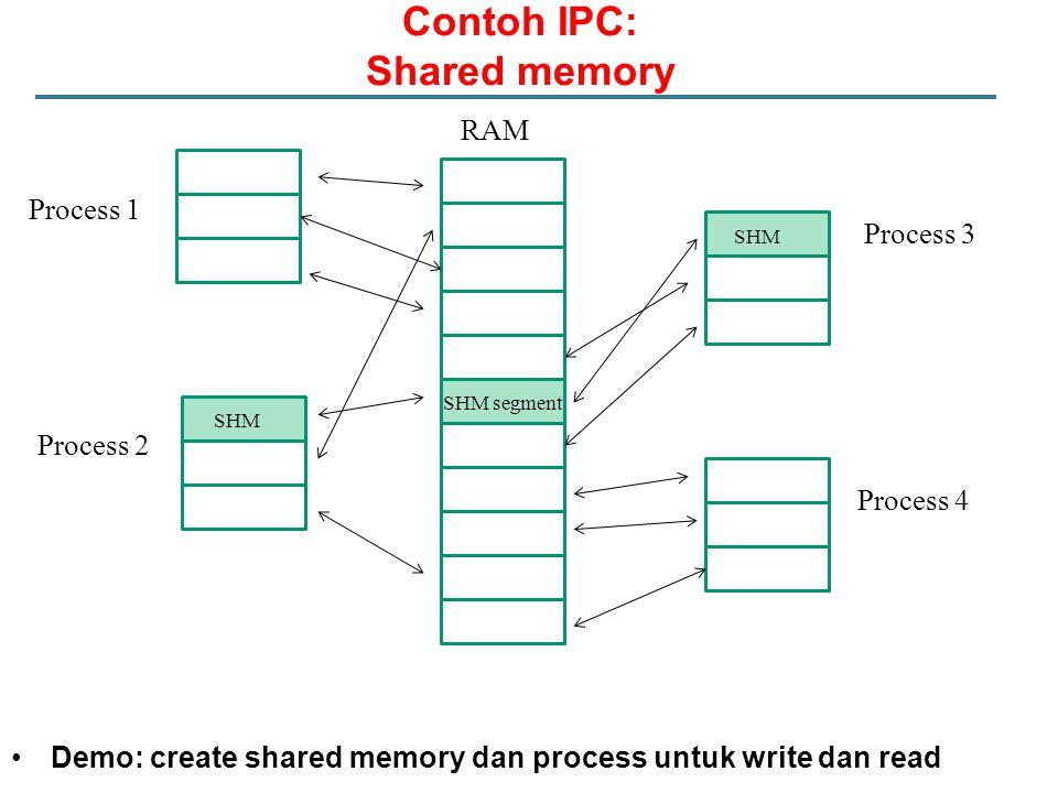 Contoh IPC: Shared memory SHM segment SHM Demo: create shared memory dan process untuk write dan read RAM Process 1 Process 2 Process 3 Process 4