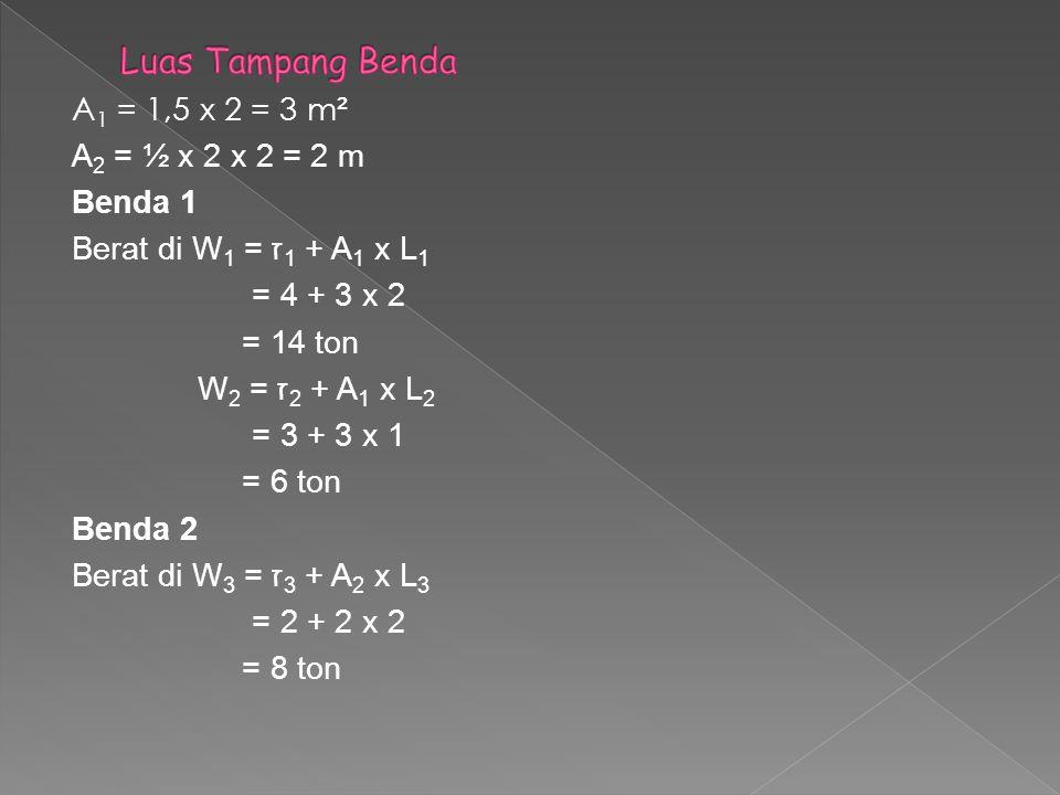 Berat jenis gabungan benda 1 ז = G1 x ז1 + G2 x ז2 G1 + G2 = 2 x 4 + 1 x 3 = 3,666 t/m ³ 2 + 1 W tot dibenda 1 W = (1,5 x 2 x 3) x 3,666 = 26,395 ton W tot dibenda 1 dan 2 W tot = (W tot dibenda 1)+ W3 = 26,395 + 8 = 34,395 ton Volume air yang dipindahkan V = W/ ז = 34,395 x 1000/ 1020 = 33,720 ≈ 33,7 m³