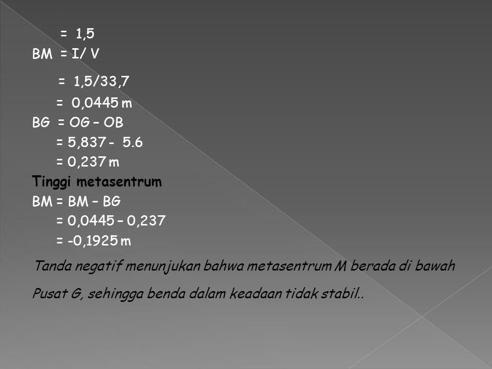 = 1,5 BM = I/ V = 1,5/33,7 = 0,0445 m BG = OG – OB = 5,837 - 5.6 = 0,237 m Tinggi metasentrum BM = BM – BG = 0,0445 – 0,237 = -0,1925 m Tanda negatif
