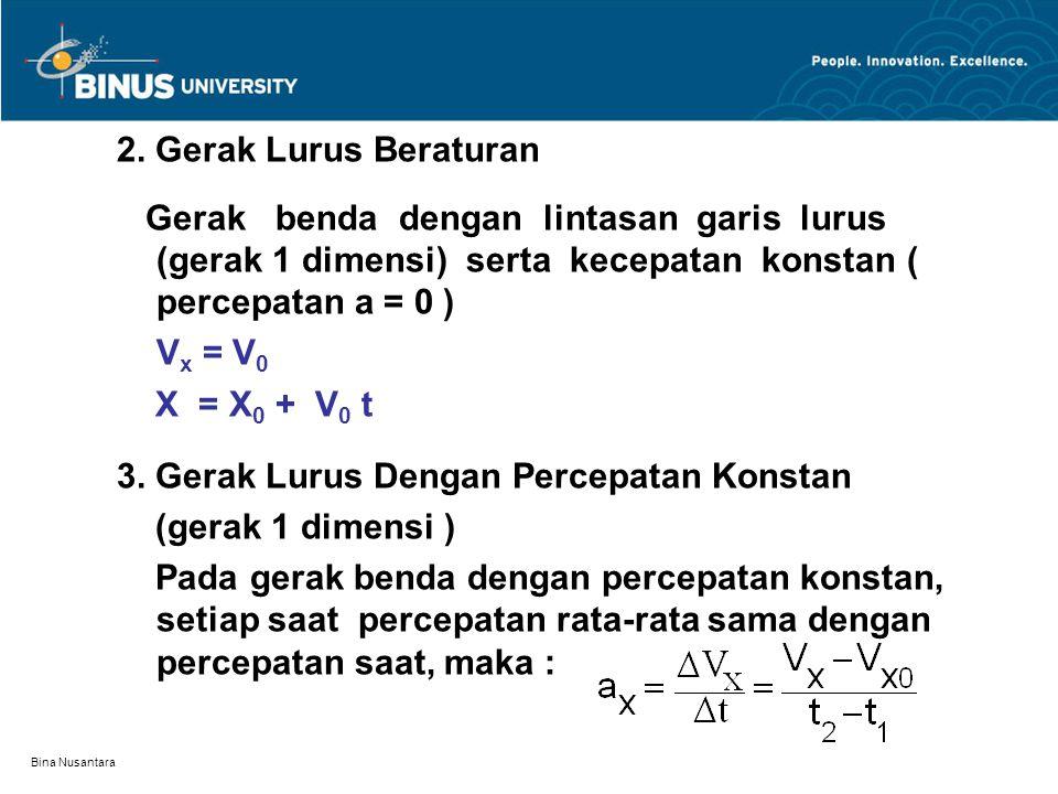 Bina Nusantara Dengan mengambil waktu awal t 1 = 0 dan waktu akhir t 2 = t, maka persamaan gerak dapat dinyatakan sebagai berikut : V X = V X0 + a t X = X 0 + V X0 t + (1/2) a X t 2 X = X 0 +(1/2) ( V X0 + V X ) t X 0 = posisi awal, V XO = laju awal