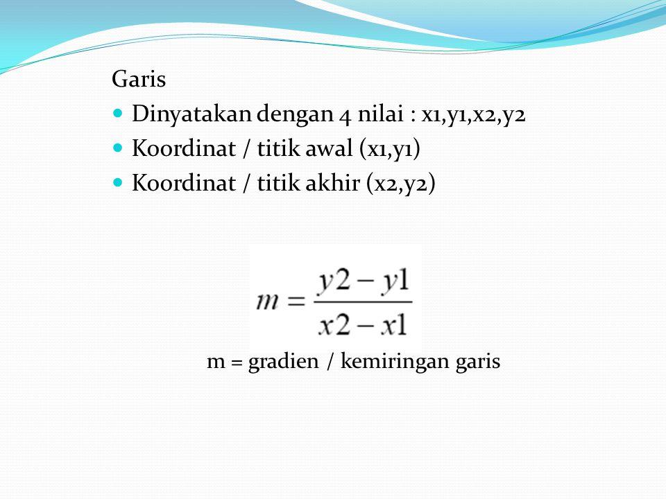Garis Dinyatakan dengan 4 nilai : x1,y1,x2,y2 Koordinat / titik awal (x1,y1) Koordinat / titik akhir (x2,y2) m = gradien / kemiringan garis