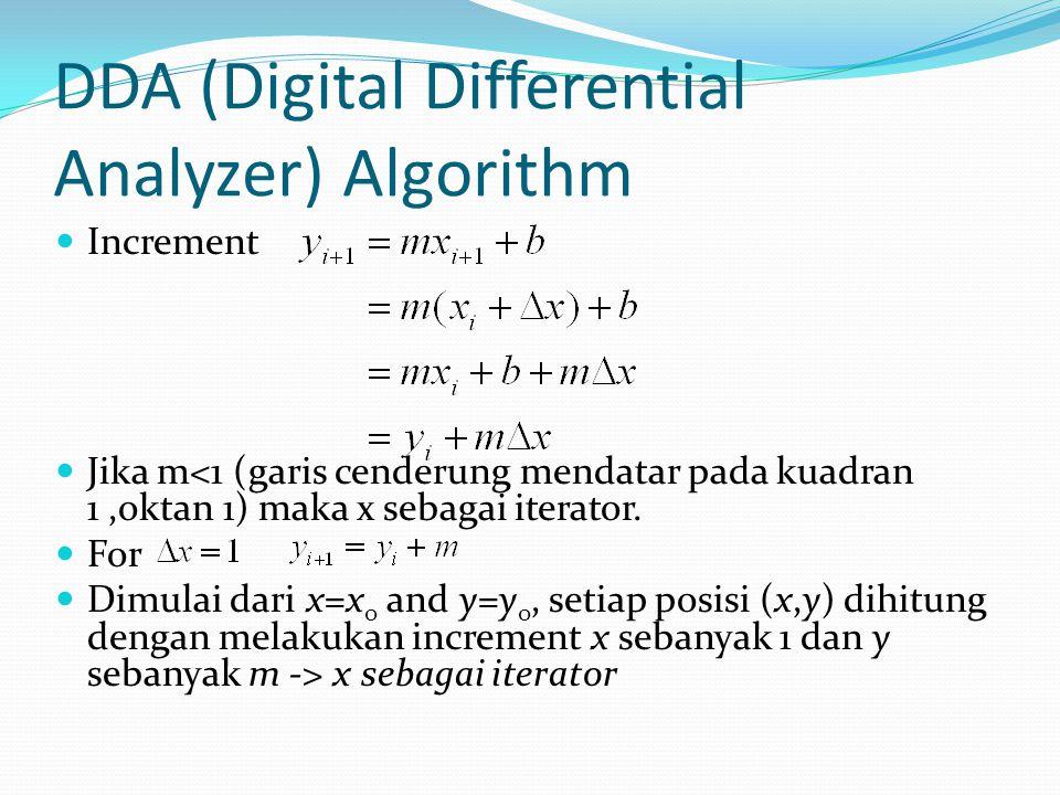 DDA (Digital Differential Analyzer) Algorithm Increment Jika m<1 (garis cenderung mendatar pada kuadran 1,oktan 1) maka x sebagai iterator. For Dimula