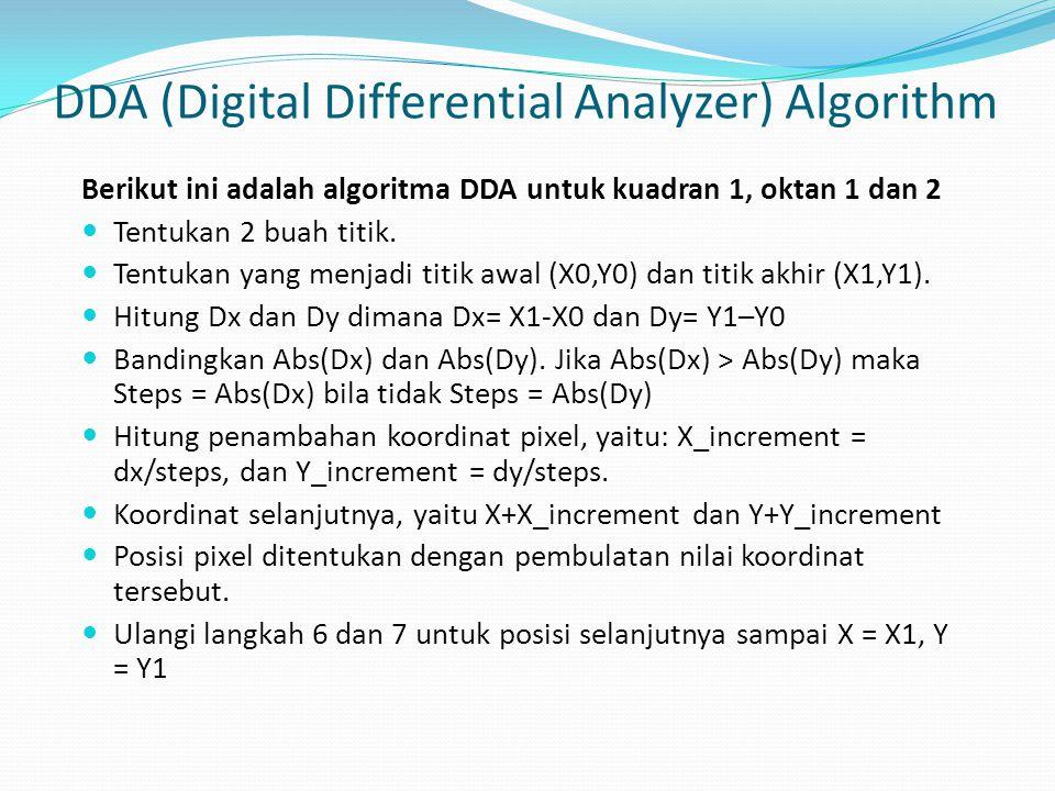 Berikut ini adalah algoritma DDA untuk kuadran 1, oktan 1 dan 2 Tentukan 2 buah titik. Tentukan yang menjadi titik awal (X0,Y0) dan titik akhir (X1,Y1