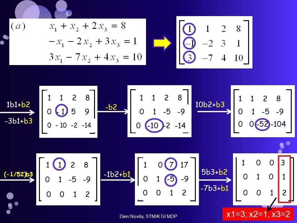 1 1 2 8 1b1+b2 -3b1+b3 0 - 1 5 9 0 - 10 -2 -14 1 1 2 8 0 -10 -2 -14 -b2 0 1 -5 -9 1 1 2 8 0 1 -5 -9 10b2+b3 0 0 -52 -104 1 1 2 8 0 1 -5 -9 (-1/52)b3 0 0 1 2 0 1 -5 -9 0 0 1 2 -1b2+b1 1 0 7 17 0 0 1 2 5b3+b2 -7b3+b1 0 1 1 0 0 3 x1=3; x2=1, x3=2