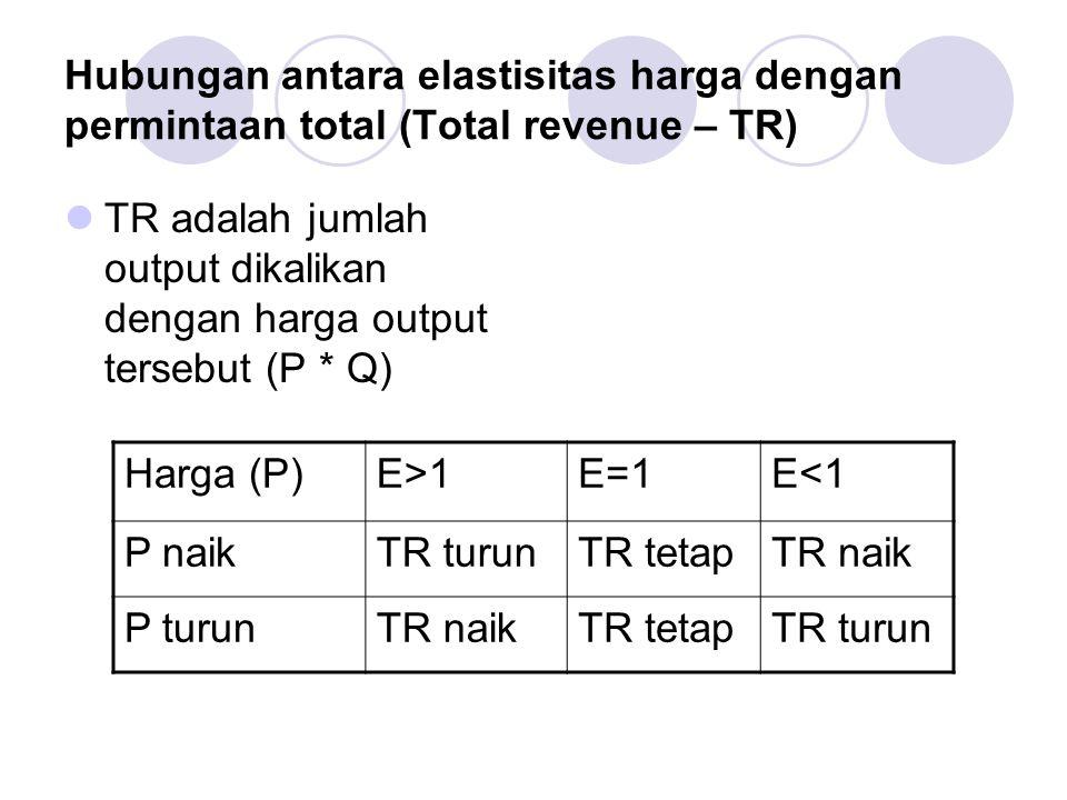 Hubungan antara elastisitas harga dengan permintaan total (Total revenue – TR) TR adalah jumlah output dikalikan dengan harga output tersebut (P * Q)