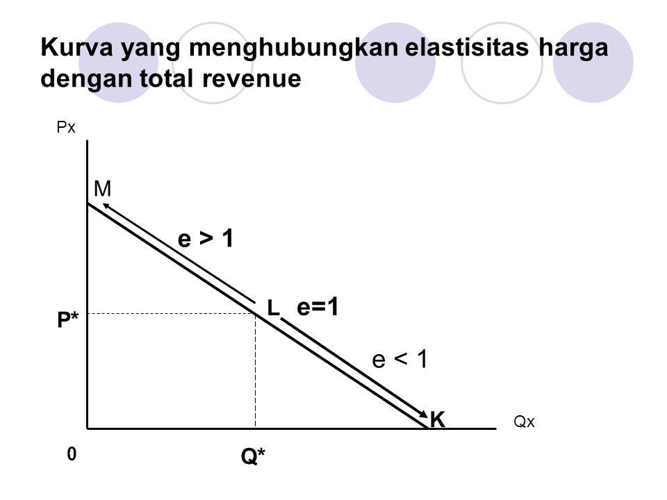 Kurva yang menghubungkan elastisitas harga dengan total revenue Px Qx L e=1 M K e > 1 e < 1 P* Q* 0